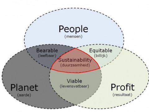 De drie dimensies van duurzaamheid